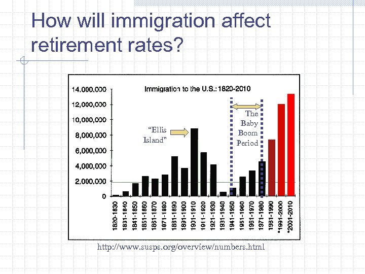 """How will immigration affect retirement rates? """"Ellis Island"""" The Baby Boom Period http: //www."""