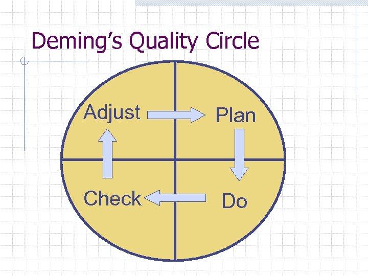 Deming's Quality Circle Adjust Plan Check Do