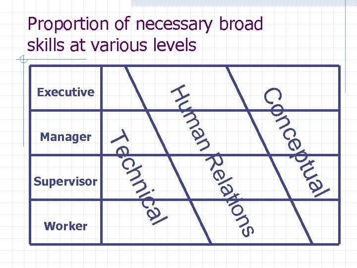 Proportion of necessary broad skills at various levels s on ti ela al ptu
