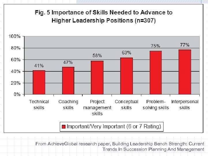 From Achieve. Global research paper, Building Leadership Bench Strength: Current Trends In Succession