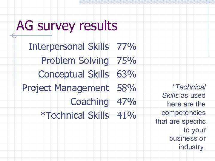 AG survey results Interpersonal Skills Problem Solving Conceptual Skills Project Management Coaching *Technical Skills