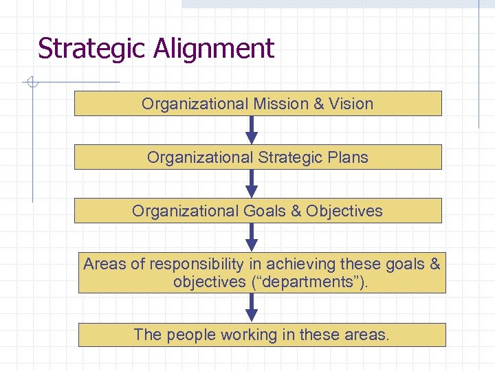 Strategic Alignment Organizational Mission & Vision Organizational Strategic Plans Organizational Goals & Objectives Areas