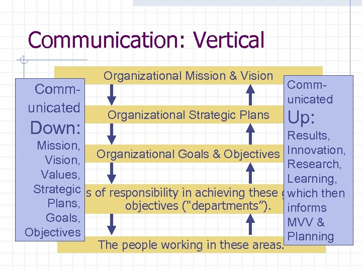 Communication: Vertical Communicated Down: Organizational Mission & Vision Organizational Strategic Plans Communicated Up: Results,