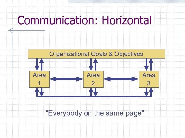 "Communication: Horizontal Organizational Goals & Objectives Area 1 Area 2 Area 3 ""Everybody on"