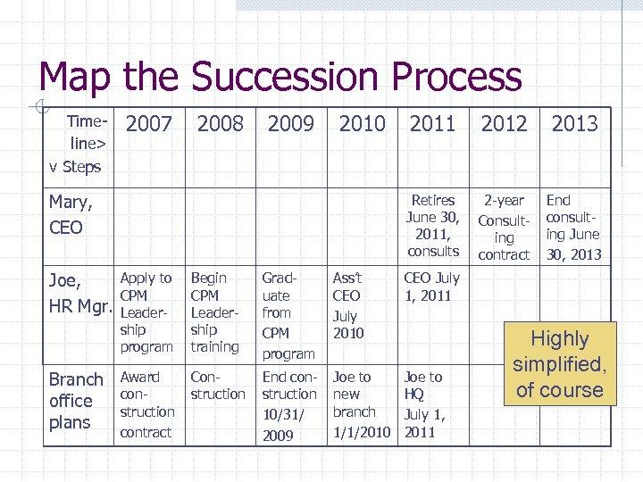 Map the Succession Process Timeline> v Steps 2007 2008 2009 2010 Joe, HR Mgr.