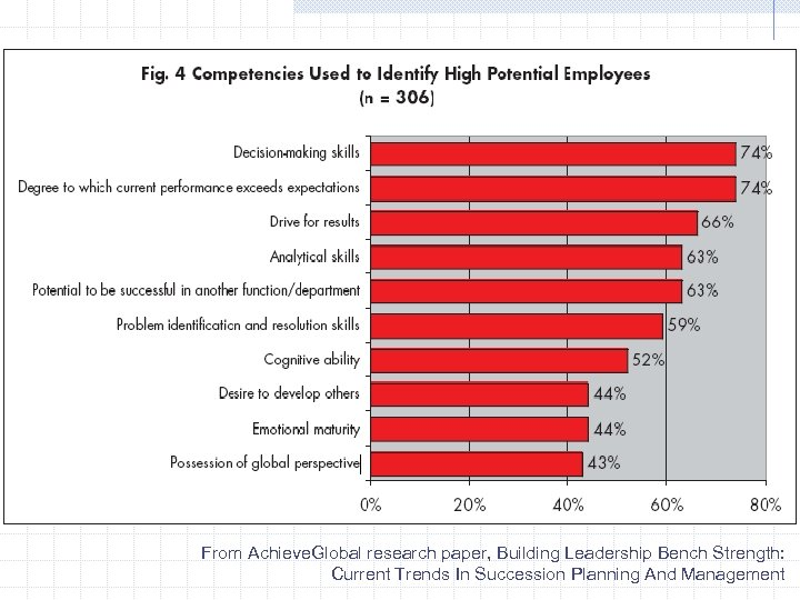 From Achieve. Global research paper, Building Leadership Bench Strength: Current Trends In Succession Planning