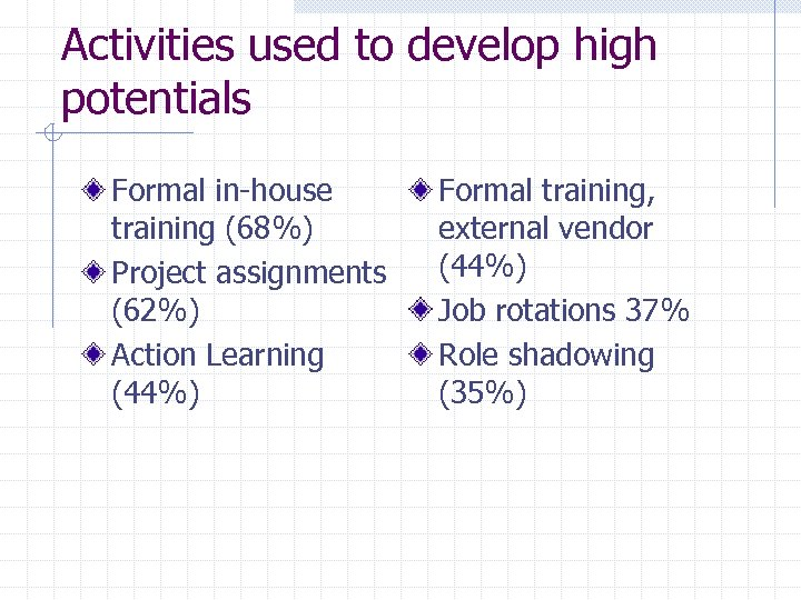 Activities used to develop high potentials Formal in-house training (68%) Project assignments (62%) Action