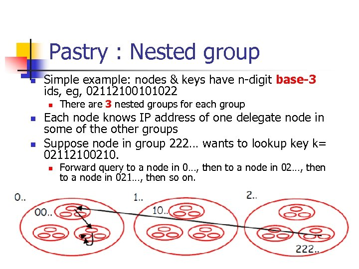 Pastry : Nested group n Simple example: nodes & keys have n-digit base-3 ids,