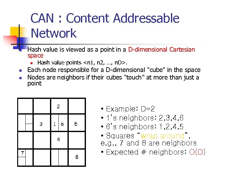 CAN : Content Addressable Network n Hash value is viewed as a point in