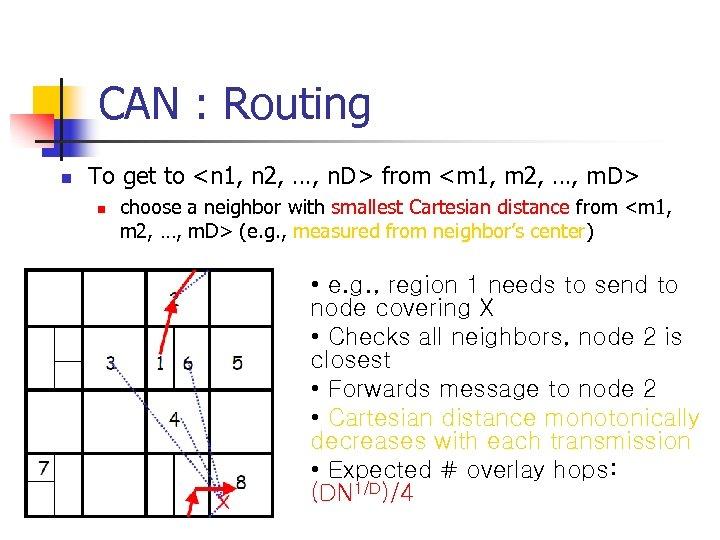 CAN : Routing n To get to <n 1, n 2, …, n. D>