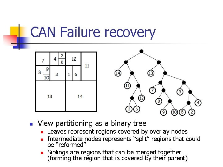 CAN Failure recovery n View partitioning as a binary tree n n n Leaves