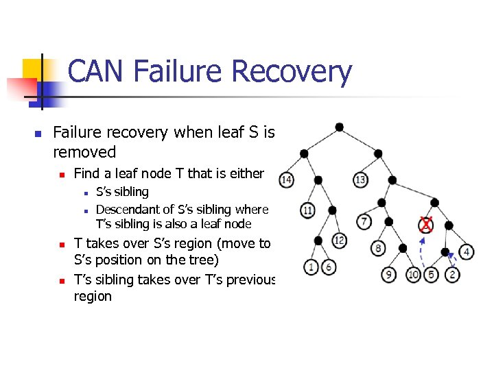 CAN Failure Recovery n Failure recovery when leaf S is removed n Find a