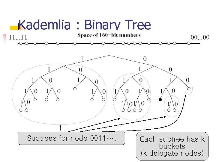 Kademlia : Binary Tree Subtrees for node 0011…. Each subtree has k buckets (k