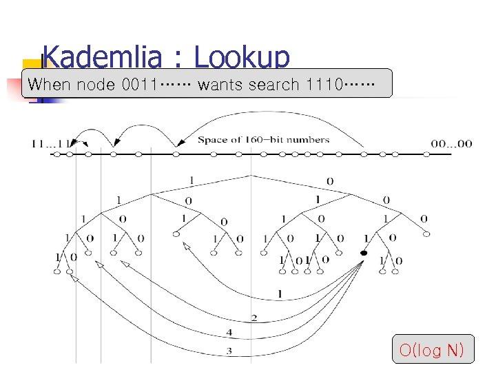 Kademlia : Lookup When node 0011…… wants search 1110…… O(log N)