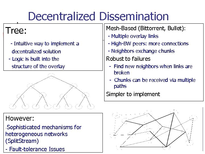 Decentralized Dissemination Tree: - Intuitive way to implement a decentralized solution - Logic is