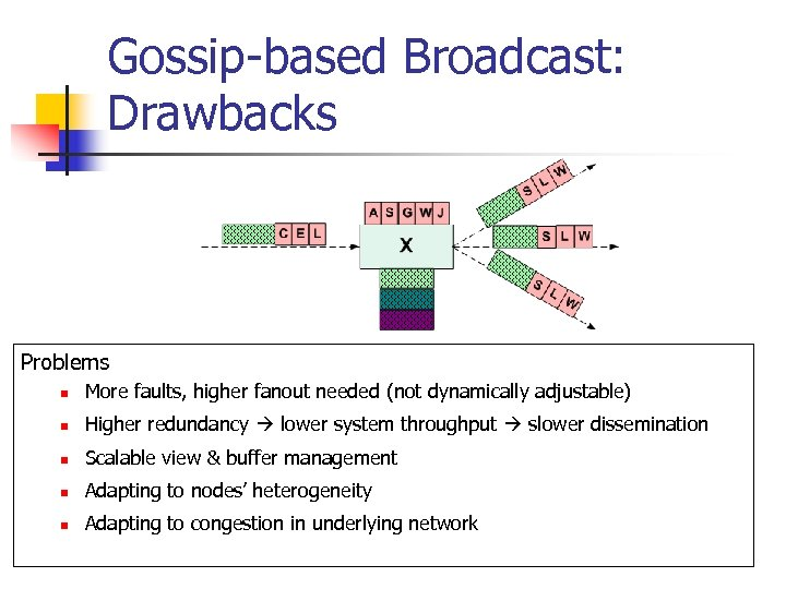 Gossip-based Broadcast: Drawbacks Problems n More faults, higher fanout needed (not dynamically adjustable) n