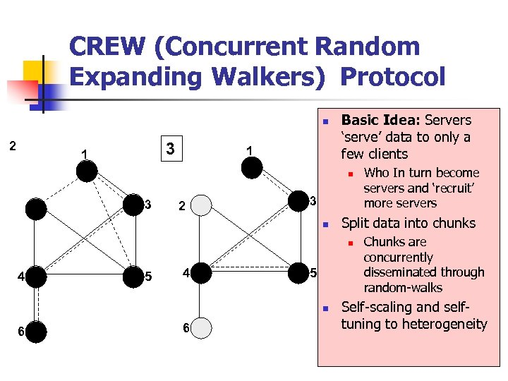 CREW (Concurrent Random Expanding Walkers) Protocol n 2 3 2 1 1 1 Basic