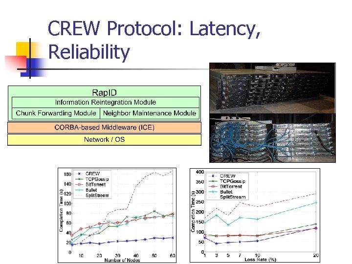 CREW Protocol: Latency, Reliability