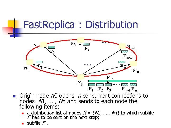 Fast. Replica : Distribution N 2 N 1 N 3 F 2 F n-1