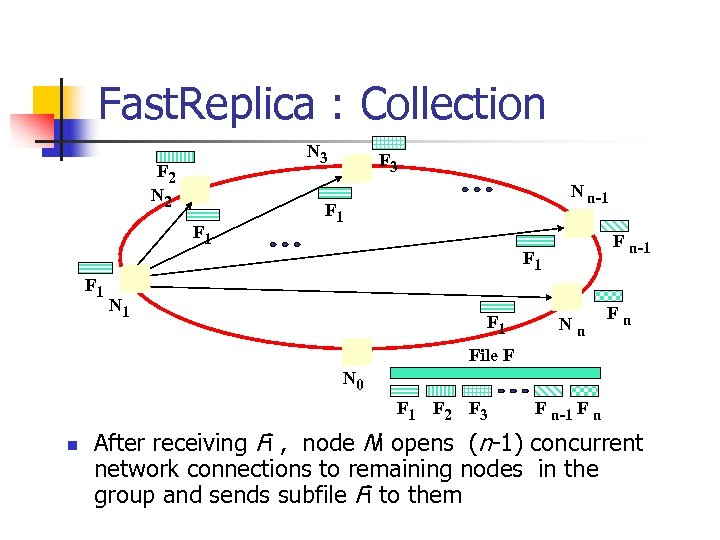Fast. Replica : Collection N 3 F 2 N 2 F 1 F 3