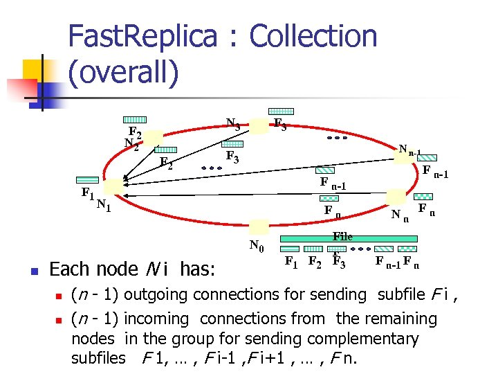 Fast. Replica : Collection (overall) N 3 F 2 N 2 F 1 F