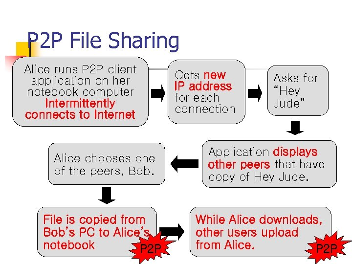 P 2 P File Sharing Alice runs P 2 P client application on her