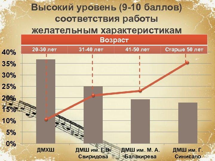 Высокий уровень (9 -10 баллов) соответствия работы желательным характеристикам Возраст 40% 20 -30 лет