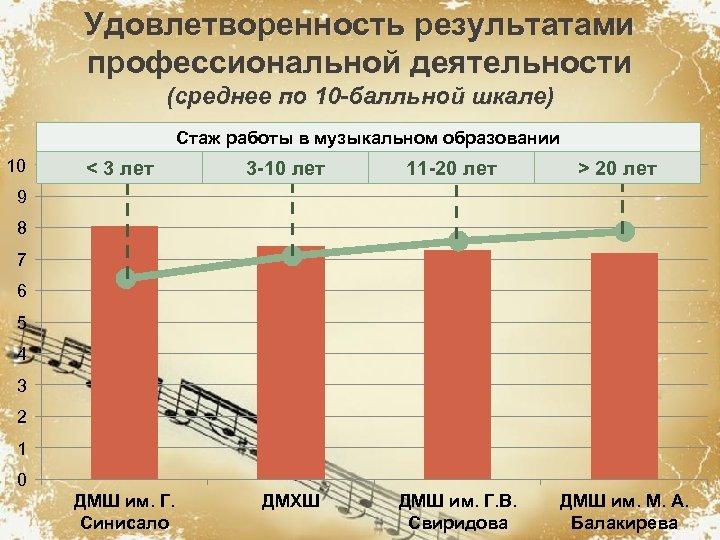 Удовлетворенность результатами профессиональной деятельности (среднее по 10 -балльной шкале) Стаж работы в музыкальном образовании