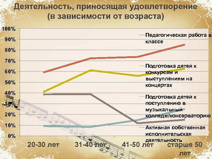 Деятельность, приносящая удовлетворение (в зависимости от возраста) 100% Педагогическая работа в классе 90% 80%