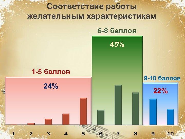 Соответствие работы желательным характеристикам 6 -8 баллов 45% 1 -5 баллов 24% 9 -10