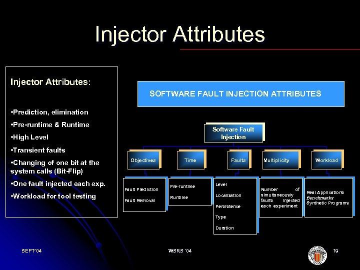 Injector Attributes: SOFTWARE FAULT INJECTION ATTRIBUTES • Prediction, elimination • Pre-runtime & Runtime Software