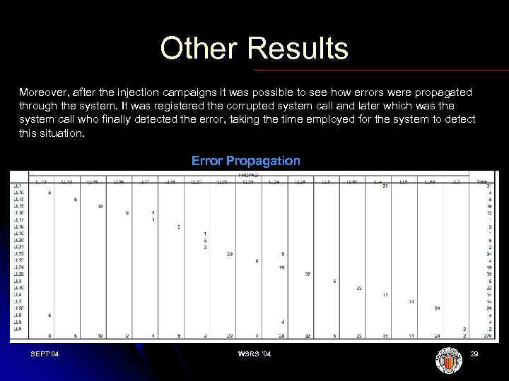 Other Results Moreover, after the injection campaigns it was possible to see how errors