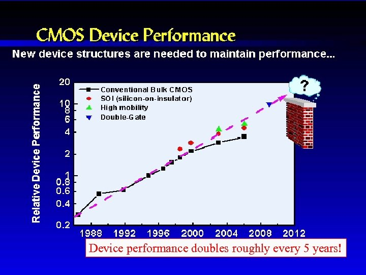 CMOS Device Performance Device performance doubles roughly every 5 years!