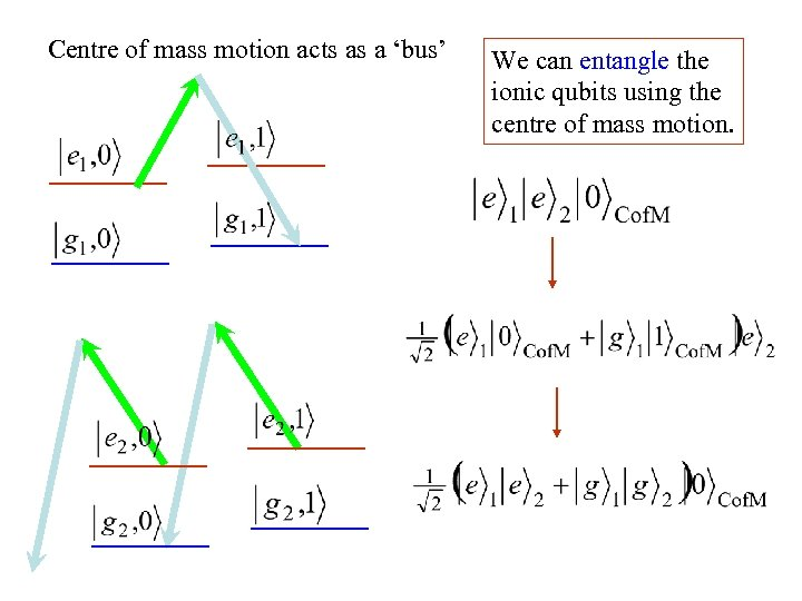 Centre of mass motion acts as a 'bus' We can entangle the ionic qubits