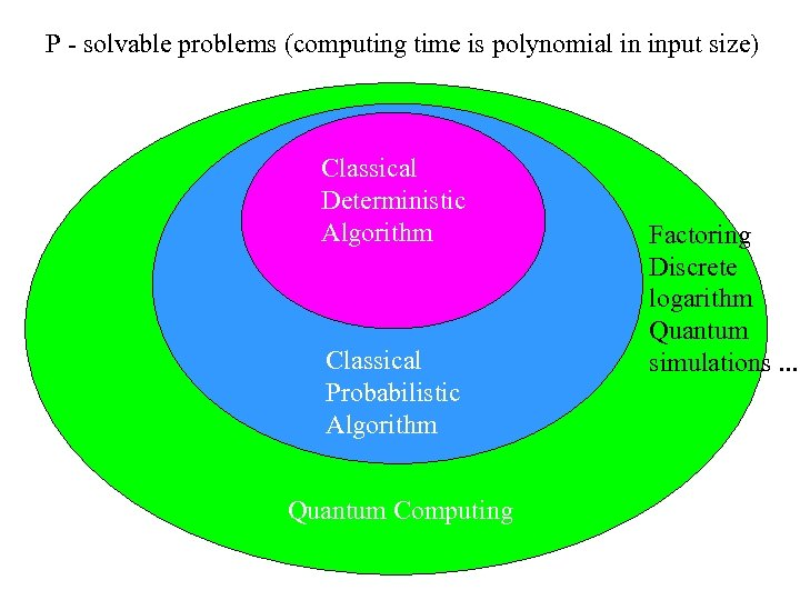 P - solvable problems (computing time is polynomial in input size) Classical Deterministic Algorithm
