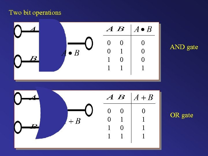Two bit operations 0 0 1 1 0 1 0 1 1 1 AND