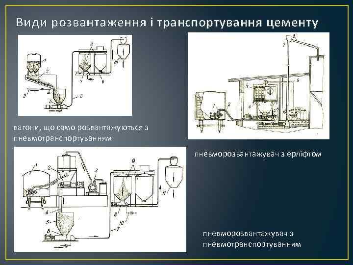 Види розвантаження і транспортування цементу вагони, що само розвантажуються з пневмотранспортуванням пневморозвантажувач з ерліфтом