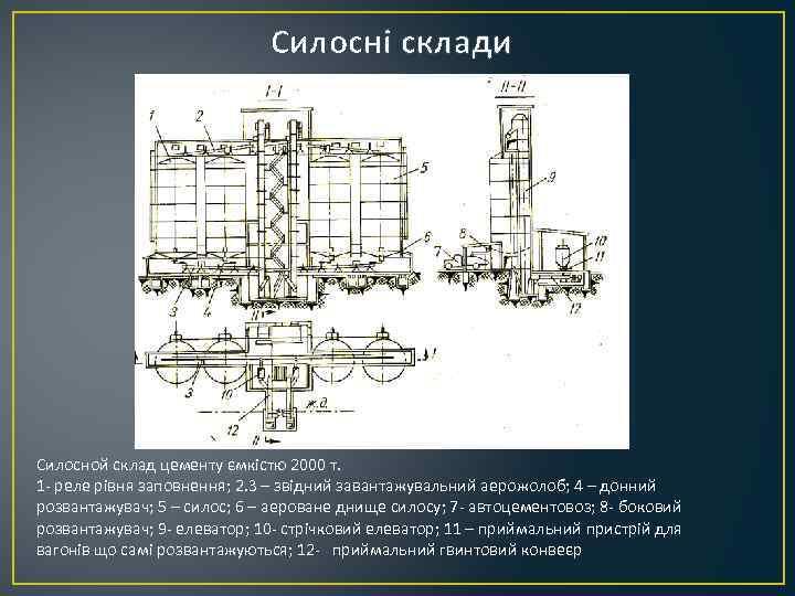 Силосні склади Силосной склад цементу ємкістю 2000 т. 1 - реле рівня заповнення; 2.