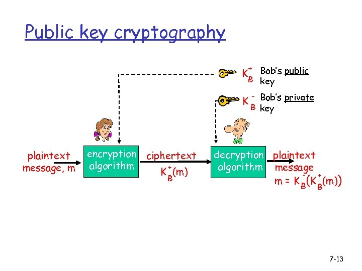 Public key cryptography + Bob's public B key K K plaintext message, m encryption