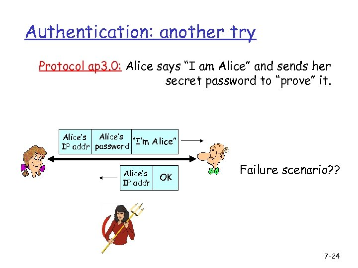 "Authentication: another try Protocol ap 3. 0: Alice says ""I am Alice"" and sends"