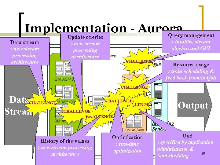 Implementation - Aurora management Query Data stream : new stream : sometimes lost or