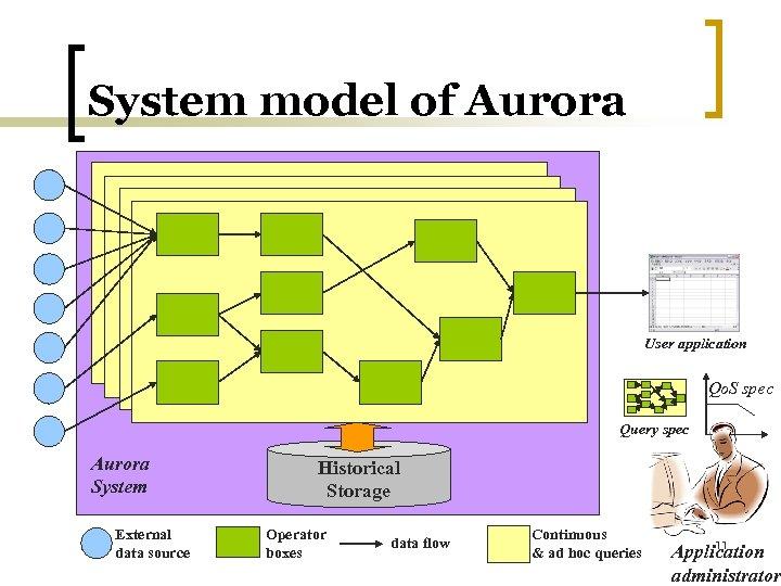 System model of Aurora User application Qo. S spec Query spec Aurora System External