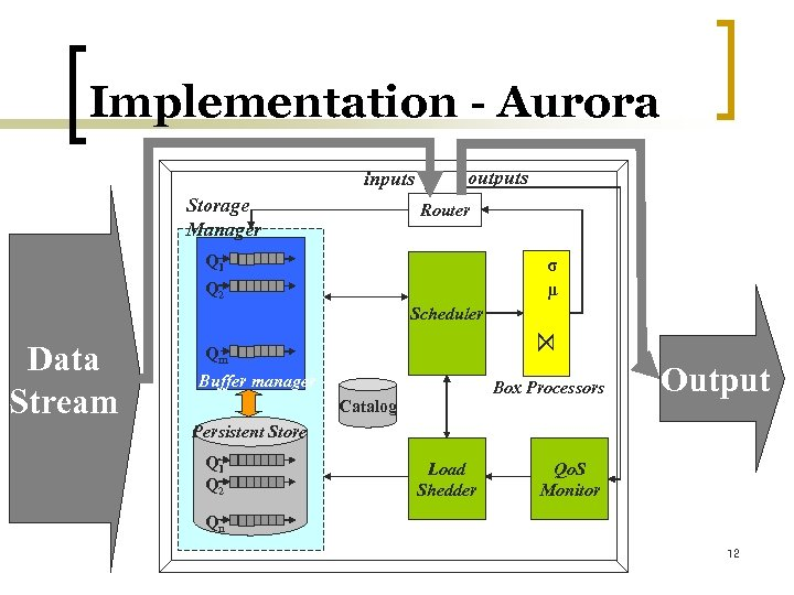 Implementation - Aurora inputs Storage Manager outputs Router Q 1 σ μ Q 2