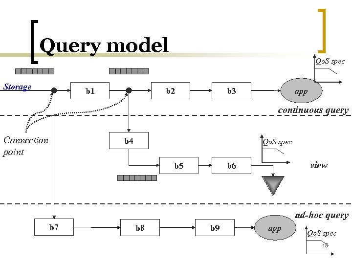 Query model Qo. S spec Storage b 1 b 2 b 3 app continuous