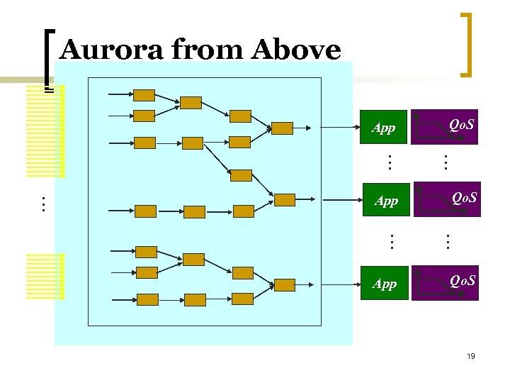 Aurora from Above Qo. S App. . . App . . . Qo. S