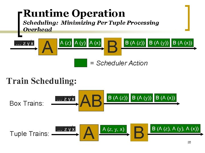 Runtime Operation Scheduling: Minimizing Per Tuple Processing Overhead … zyx A A (z) A