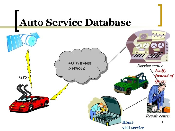 Auto Service Database 4 G Wireless Network GPS Service center Notify Instead of Query