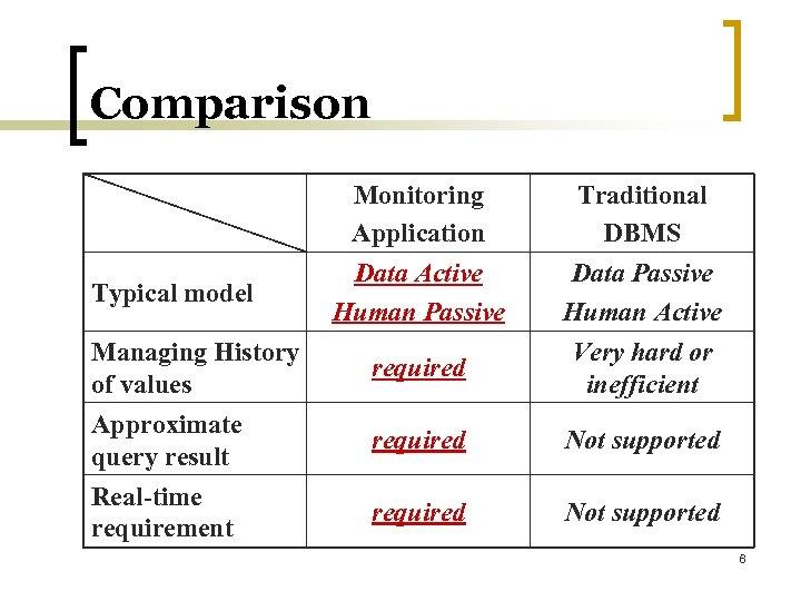 Comparison Monitoring Application Data Active Human Passive Traditional DBMS Data Passive Human Active Managing