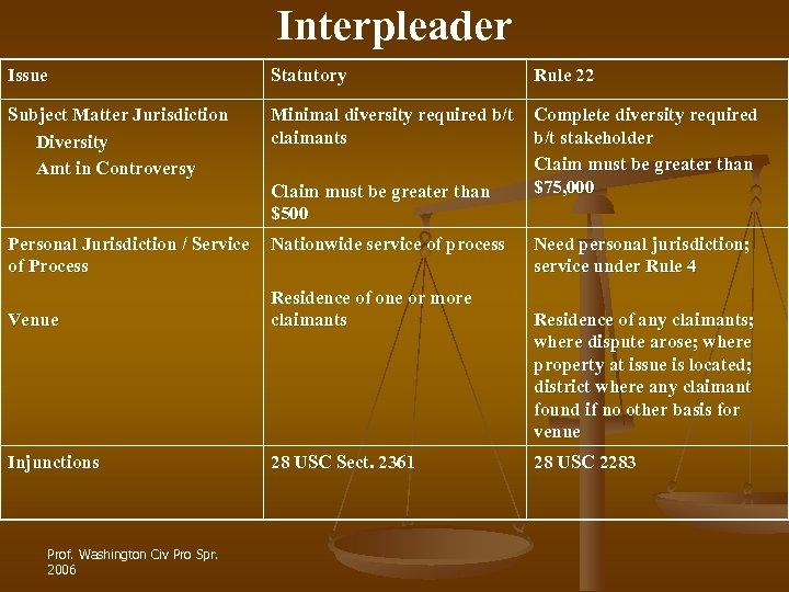 Interpleader Issue Statutory Rule 22 Subject Matter Jurisdiction Diversity Amt in Controversy Minimal diversity