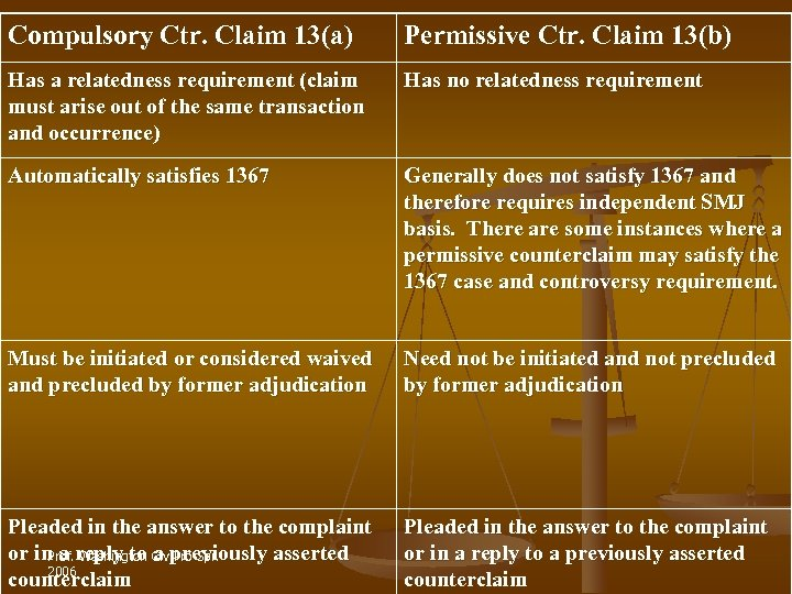 Compulsory Ctr. Claim 13(a) Permissive Ctr. Claim 13(b) Has a relatedness requirement (claim must